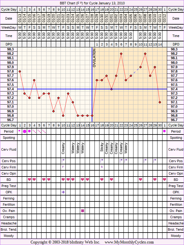Fertility Chart for cycle Jan 13, 2010, chart owner tags: Ovulation Prediction Kits