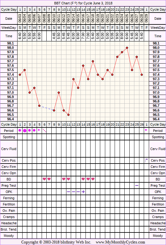 Fertility Chart for cycle Jun 3, 2018