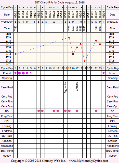 Fertility Chart for cycle Aug 12, 2018