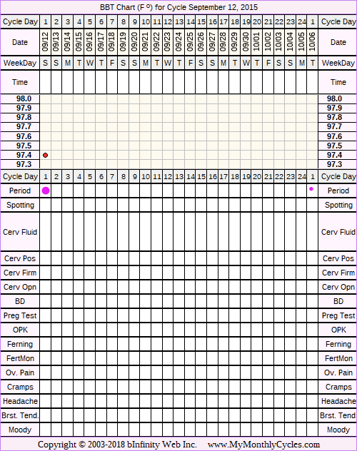 Fertility Chart for cycle Sep 12, 2015