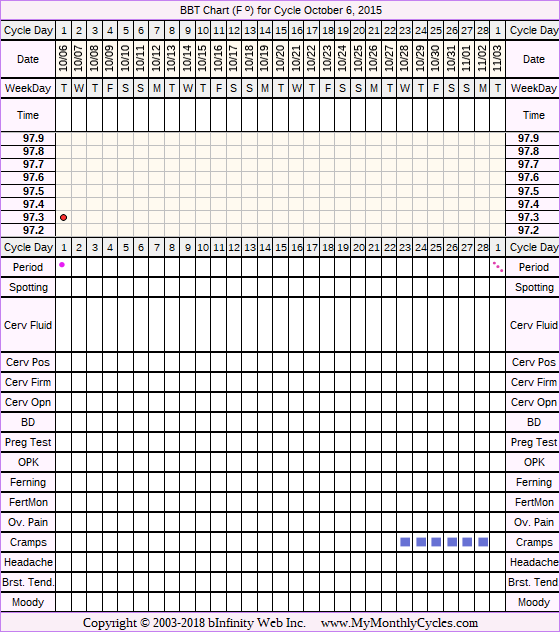 Fertility Chart for cycle Oct 6, 2015