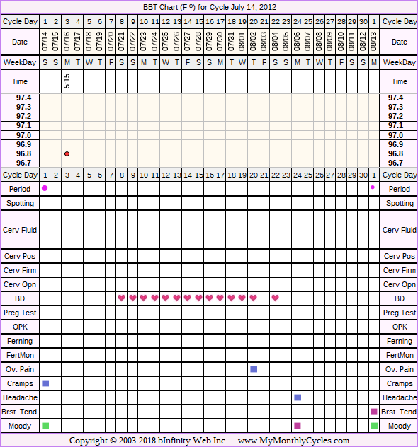 Fertility Chart for cycle Jul 14, 2012, chart owner tags: BFN (Not Pregnant), Metformin, PCOS