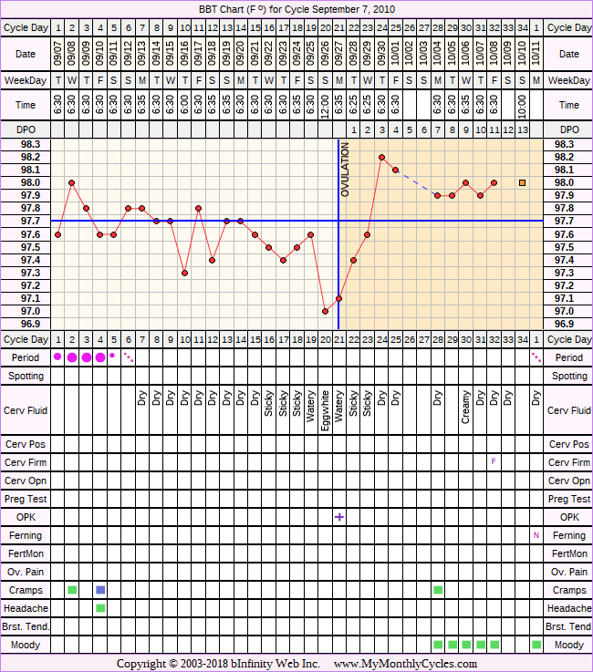 Fertility Chart for cycle Sep 7, 2010, chart owner tags: BFN (Not Pregnant), Clomid, Herbal Fertility Supplement, Metformin, Ovulation Prediction Kits, Over Weight
