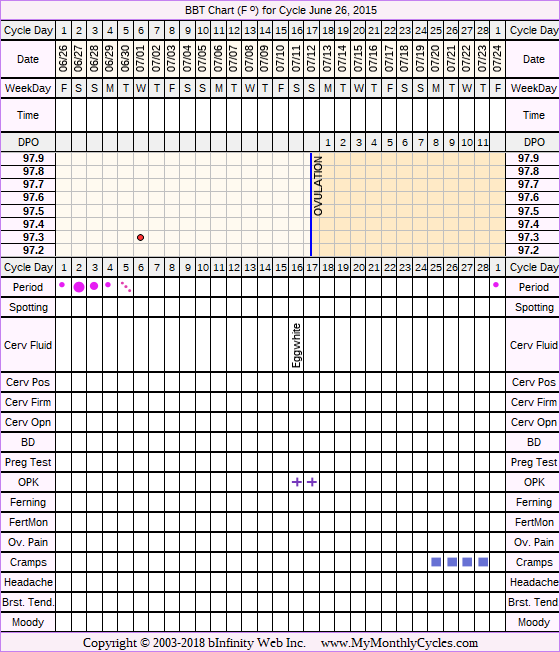 Fertility Chart for cycle Jun 26, 2015, chart owner tags: Hypothyroidism