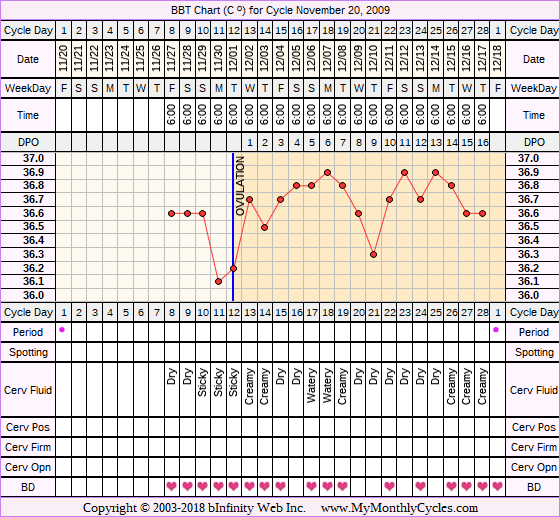 Fertility Chart for cycle Nov 20, 2009, chart owner tags: PCOS