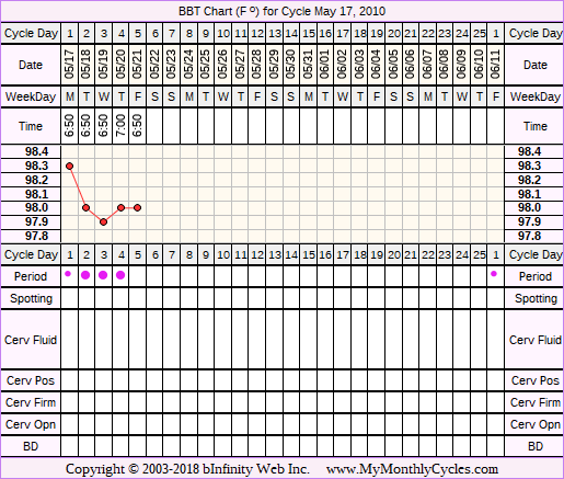 BBT Chart for cycle May 17, 2010