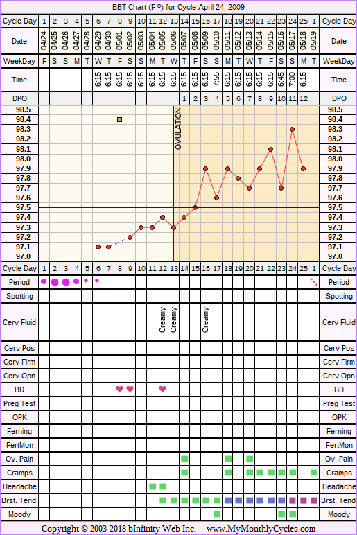 Fertility Chart for cycle Apr 24, 2009, chart owner tags: BFN (Not Pregnant)