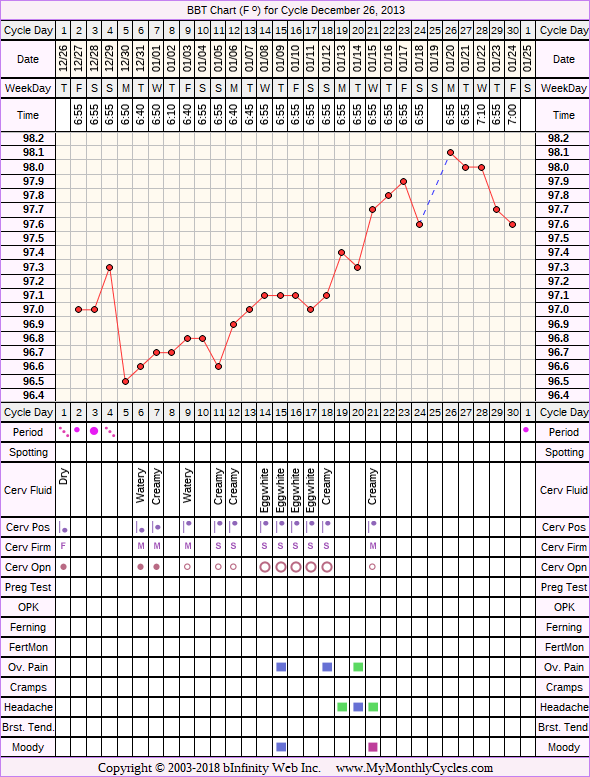 Fertility Chart for cycle Dec 26, 2013, chart owner tags: Herbal Fertility Supplement, Stress Cycle, Under Weight