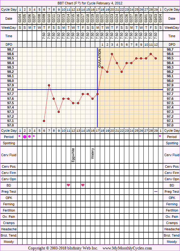 Fertility Chart for cycle Feb 4, 2012, chart owner tags: Hypothyroidism