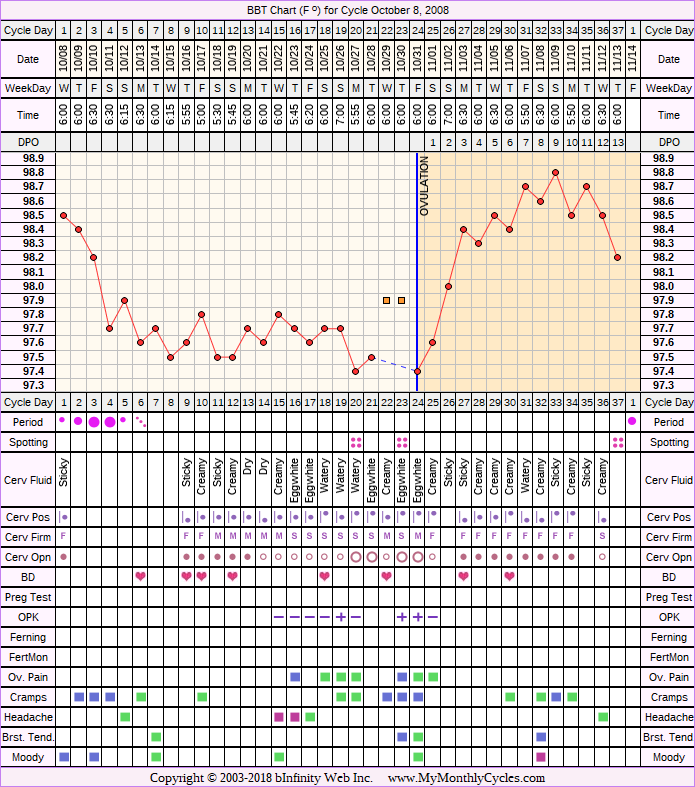 Fertility Chart for cycle Oct 8, 2008, chart owner tags: Ovulation Prediction Kits, Over Weight