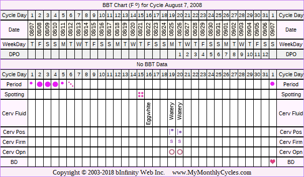 Fertility Chart for cycle Aug 7, 2008, chart owner tags: Over Weight