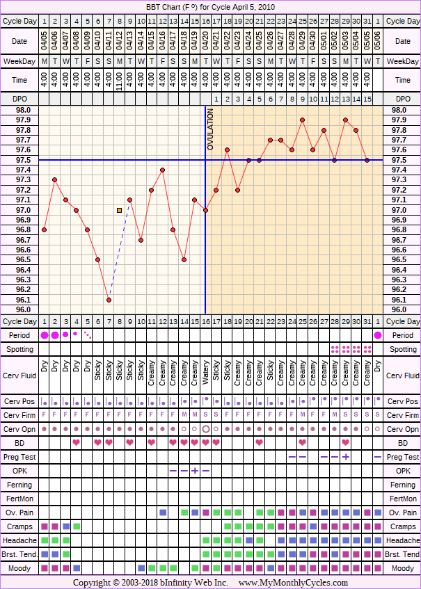 Fertility Chart for cycle Apr 5, 2010, chart owner tags: Biphasic, Miscarriage, Ovulation Prediction Kits, Slow Riser