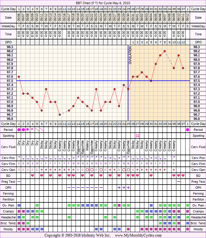 Fertility Chart for cycle May 6, 2010, chart owner tags: Biphasic, Herbal Fertility Supplement, Ovulation Prediction Kits, Slow Riser, Stress Cycle
