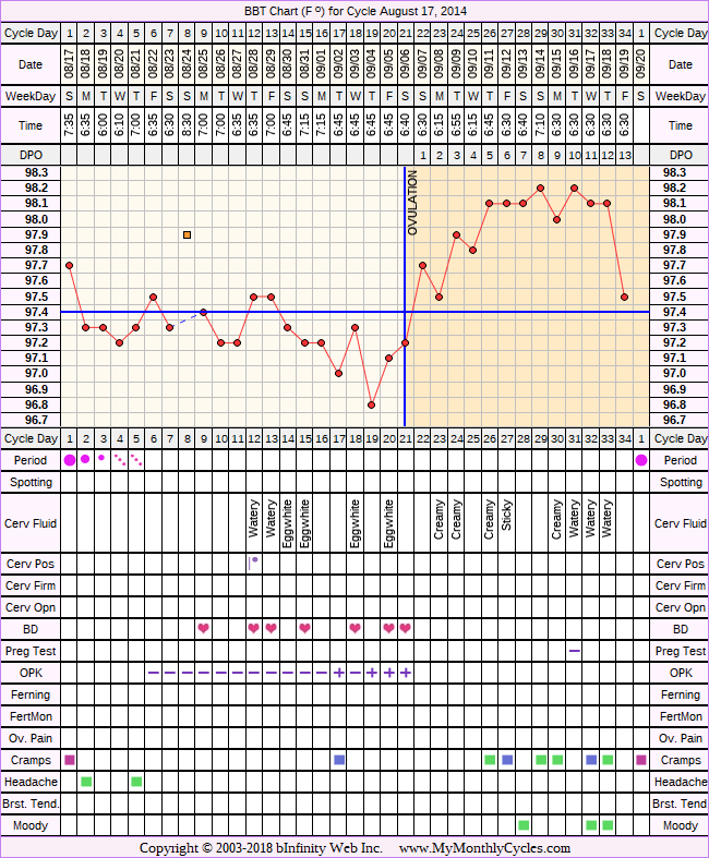 Fertility Chart for cycle Aug 17, 2014, chart owner tags: BFN (Not Pregnant), Ovulation Prediction Kits