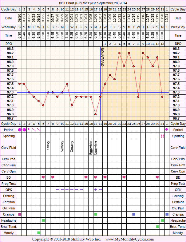 Fertility Chart for cycle Sep 20, 2014, chart owner tags: BFN (Not Pregnant), Ovulation Prediction Kits