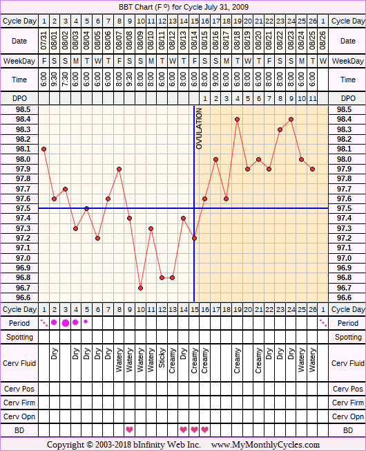 Fertility Chart for cycle Jul 31, 2009, chart owner tags: Clomid, Endometriosis, Fertility Monitor, Other Meds