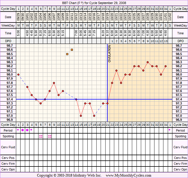 Fertility Chart for cycle Sep 29, 2008, chart owner tags: BFN (Not Pregnant), Clomid, Hypothyroidism