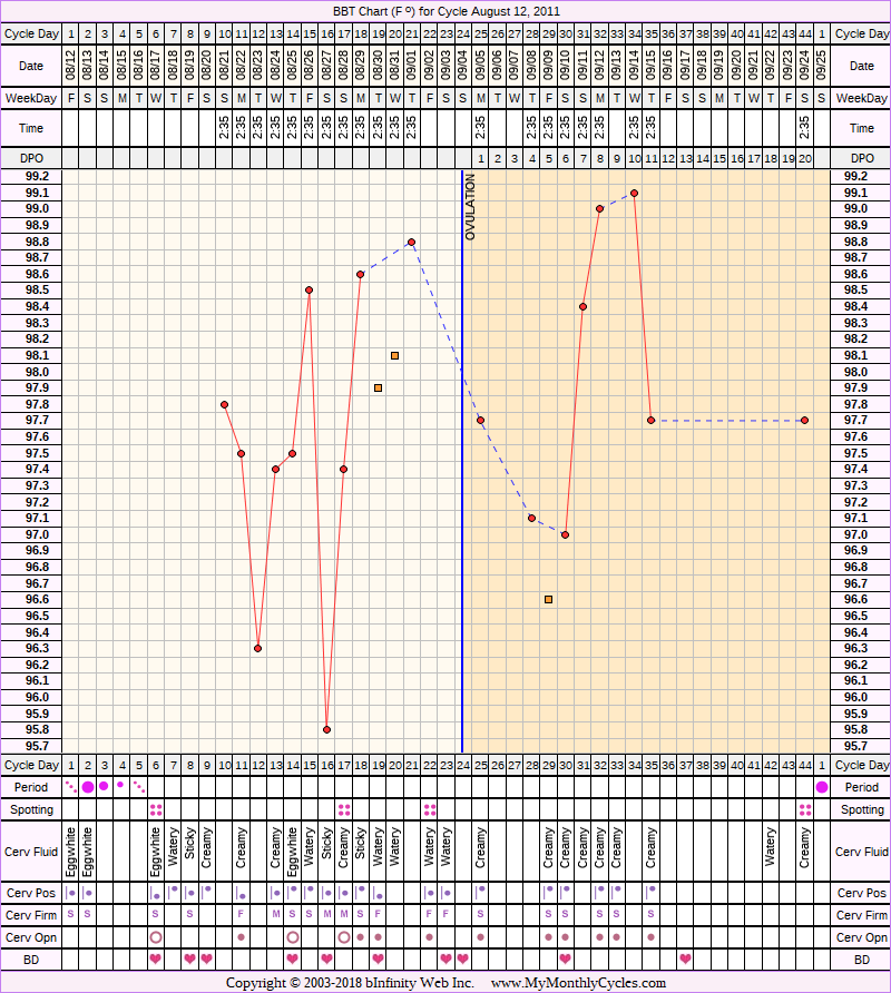 Fertility Chart for cycle Aug 12, 2011, chart owner tags: BFN (Not Pregnant), BFP (Pregnant), Fertility Monitor