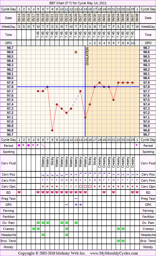 Fertility Chart for cycle May 14, 2011
