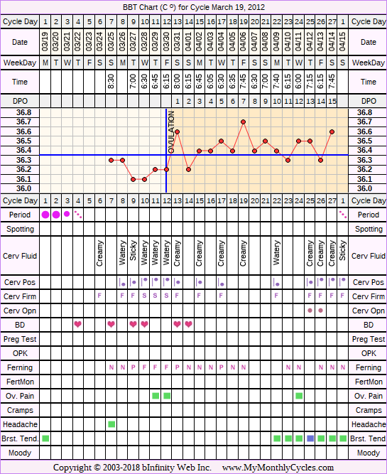 Fertility Chart for cycle Mar 19, 2012
