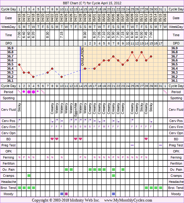 BBT Chart for cycle Apr 15, 2012