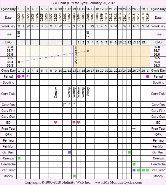 Fertility Chart for cycle Feb 20, 2012