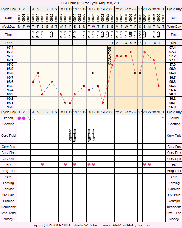 Fertility Chart for cycle Aug 8, 2011, chart owner tags: BFN (Not Pregnant), Biphasic