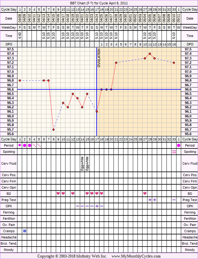 Fertility Chart for cycle Apr 8, 2011, chart owner tags: BFP (Pregnant), Biphasic, Miscarriage, Ovulation Prediction Kits