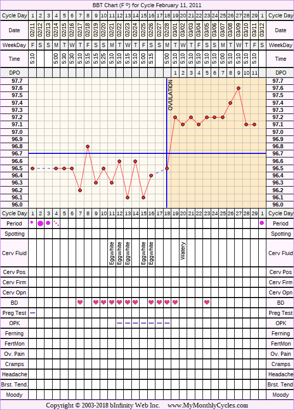 Fertility Chart for cycle Feb 11, 2011, chart owner tags: BFN (Not Pregnant), Biphasic