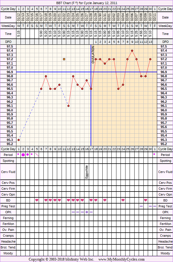 Fertility Chart for cycle Jan 12, 2011, chart owner tags: BFN (Not Pregnant), Ovulation Prediction Kits