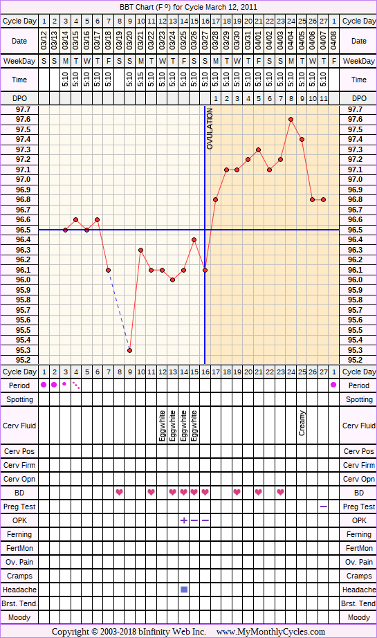 Fertility Chart for cycle Mar 12, 2011, chart owner tags: BFN (Not Pregnant), Biphasic, Ovulation Prediction Kits