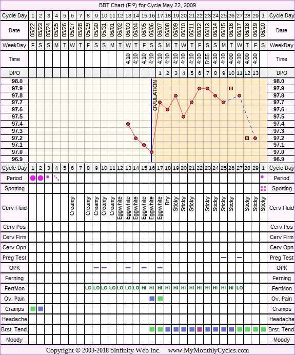 Fertility Chart for cycle May 22, 2009, chart owner tags: After the Pill, BFN (Not Pregnant), Hypothyroidism, Over Weight, PCOS