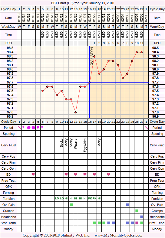 Fertility Chart for cycle Jan 13, 2010, chart owner tags: Fertility Monitor