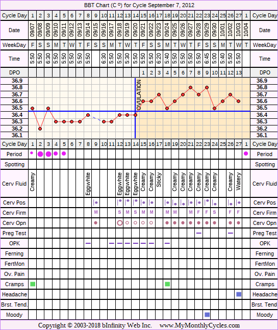 Fertility Chart for cycle Sep 7, 2012