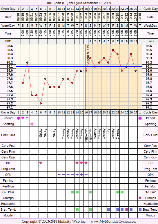 Fertility Chart for cycle Sep 18, 2009, chart owner tags: After the Pill, Ovulation Prediction Kits