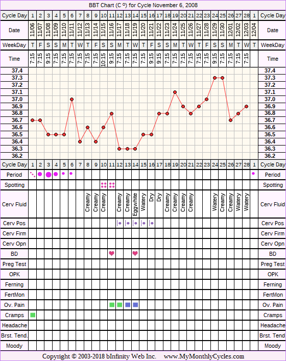 Fertility Chart for cycle Nov 6, 2008, chart owner tags: Fertility Monitor, Ovulation Prediction Kits