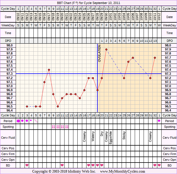 Fertility Chart for cycle Sep 10, 2011, chart owner tags: Miscarriage, Ovulation Prediction Kits