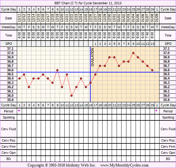 Fertility Chart for cycle Dec 11, 2013