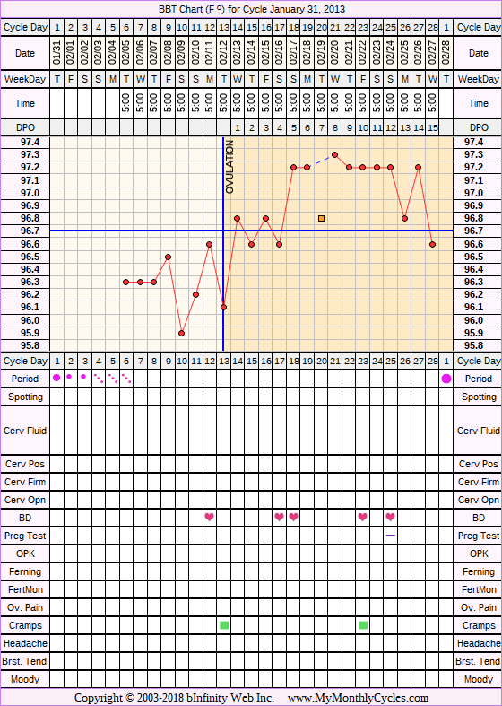BBT Chart for cycle Jan 31, 2013