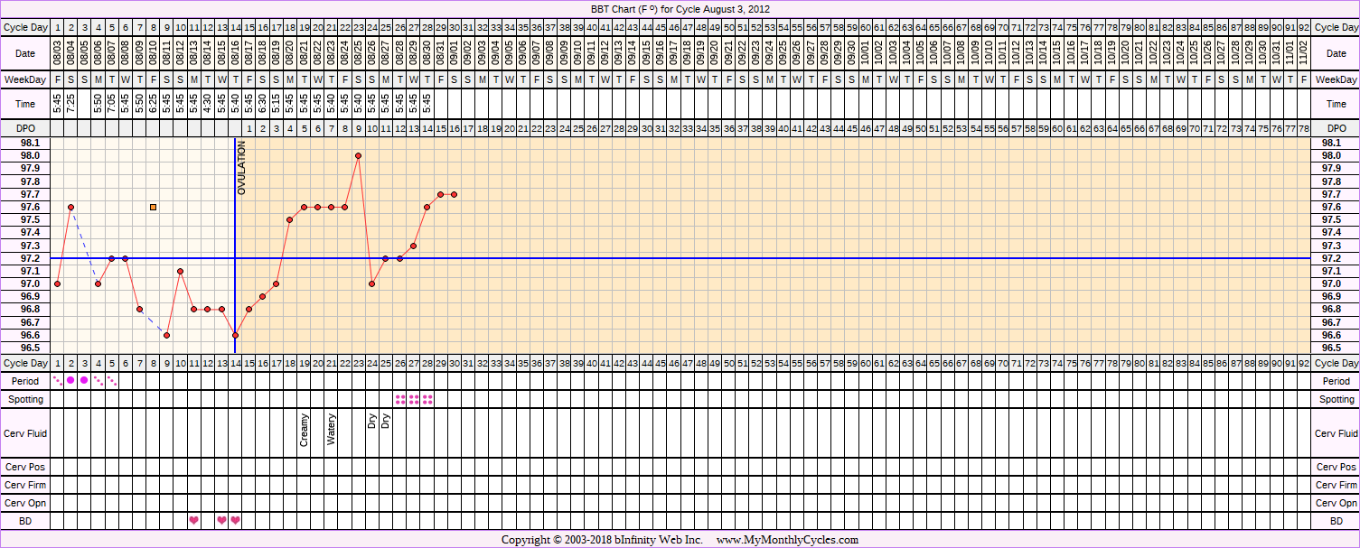 Fertility Chart for cycle Aug 3, 2012, chart owner tags: After IUD, BFP (Pregnant), Triphasic