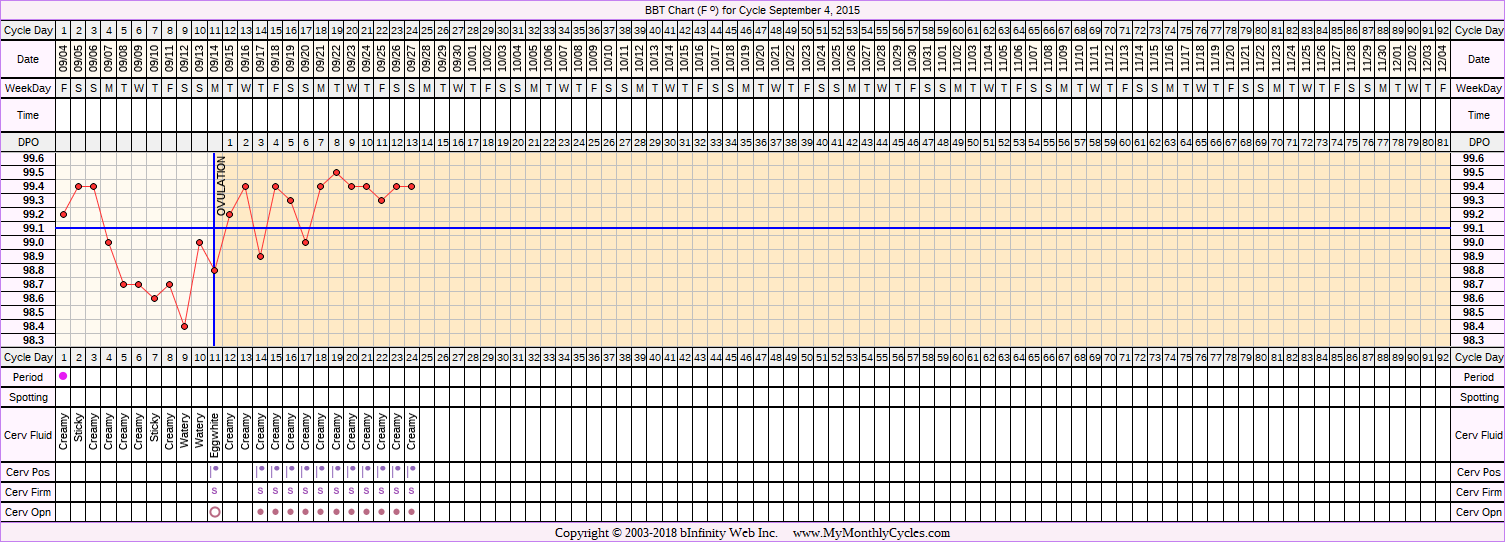 Fertility Chart for cycle Sep 4, 2015, chart owner tags: Biphasic, Ovulation Prediction Kits, Triphasic