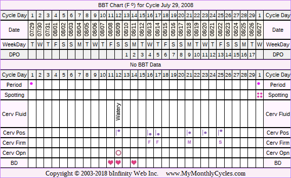 Fertility Chart for cycle Jul 29, 2008, chart owner tags: Clomid, Fertility Monitor, IUI, Ovulation Prediction Kits