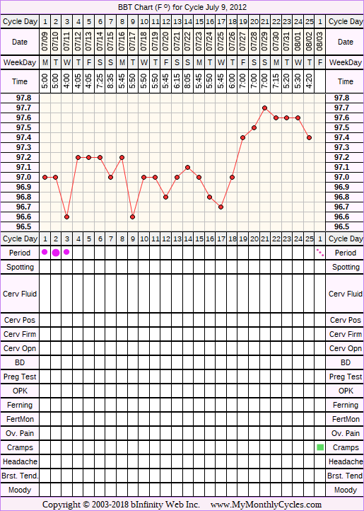Fertility Chart for cycle Jul 9, 2012, chart owner tags: After IUD, BFN (Not Pregnant)