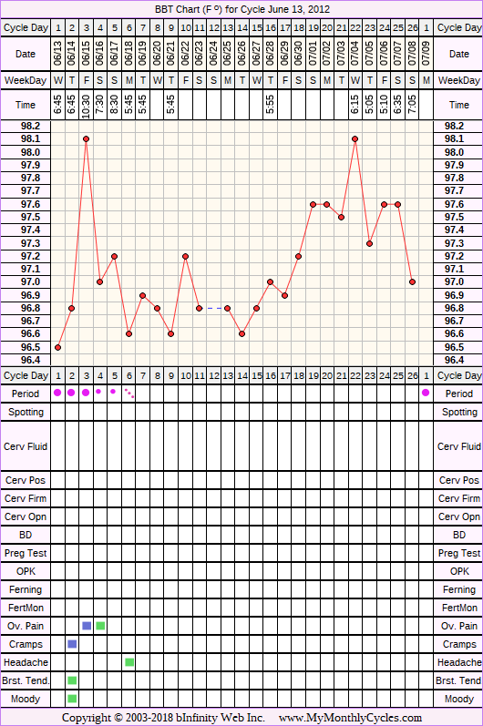 Fertility Chart for cycle Jun 13, 2012, chart owner tags: BFN (Not Pregnant)