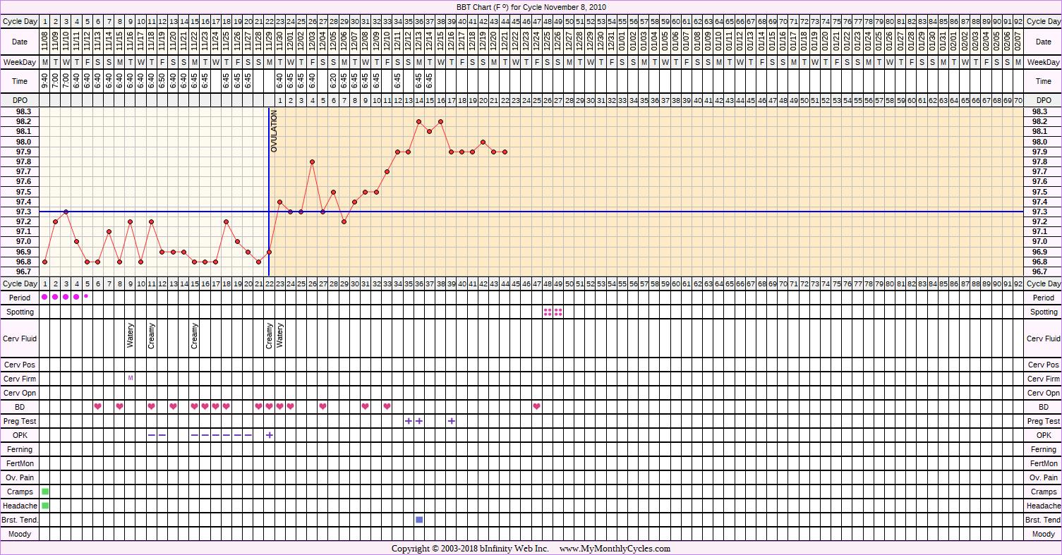 Fertility Chart for cycle Nov 8, 2010