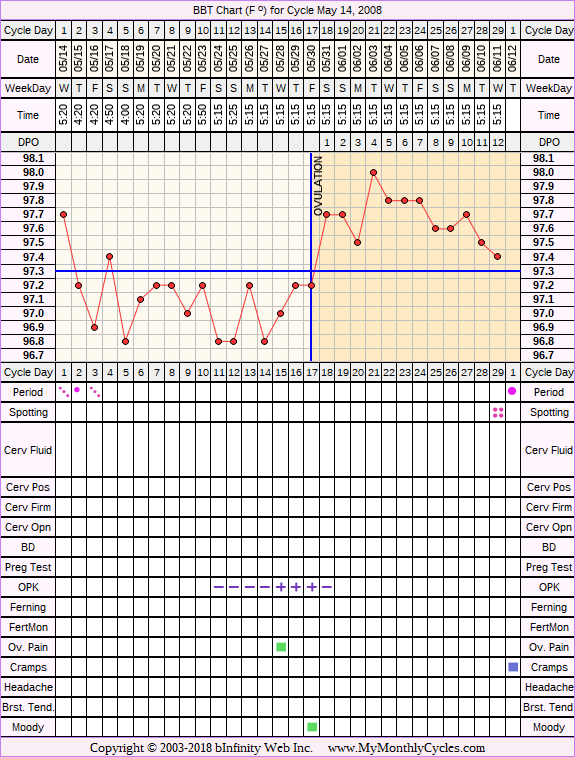 Fertility Chart for cycle May 14, 2008, chart owner tags: After the Pill, Ovulation Prediction Kits, Other Meds, PCOS