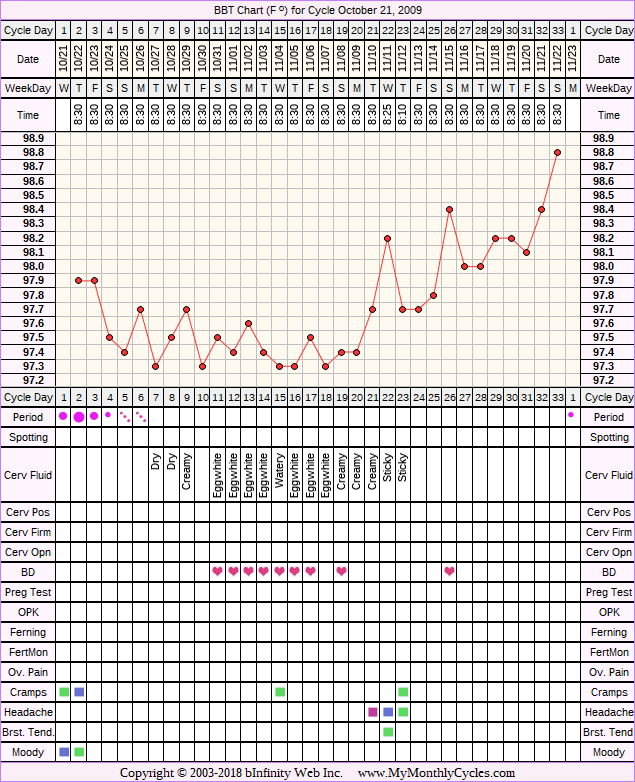 BBT Chart for cycle Oct 21, 2009