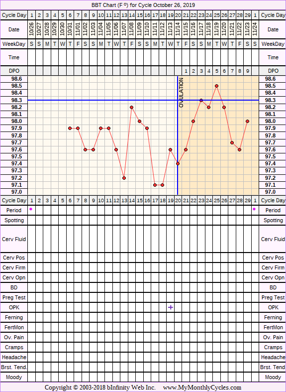 Fertility Chart for cycle Oct 26, 2019