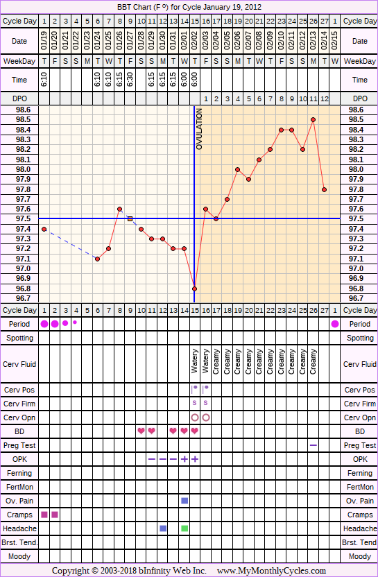 Fertility Chart for cycle Jan 19, 2012, chart owner tags: BFN (Not Pregnant), Herbal Fertility Supplement, Ovulation Prediction Kits, Over Weight