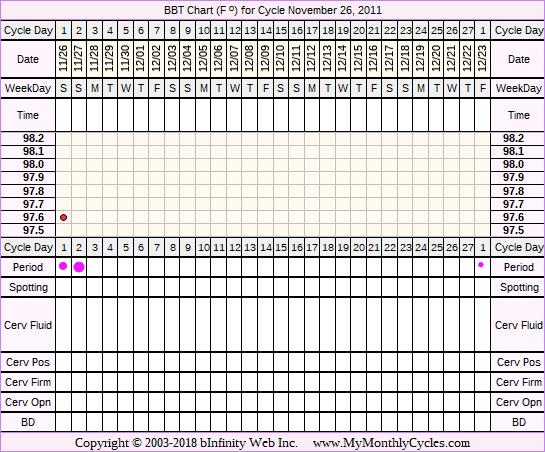 Fertility Chart for cycle Nov 26, 2011